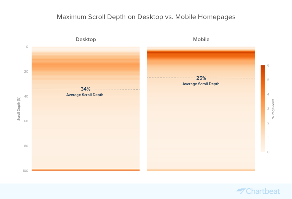 Chartbeat Mobile vs. Desktop Scroll Depth